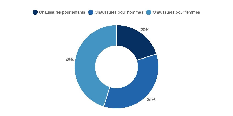 Le marché de la chaussure France | Businesscoot