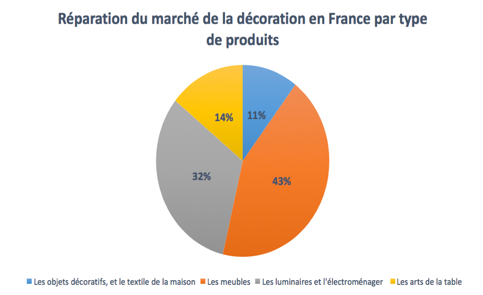 The home decoration market - France | Businesscoot